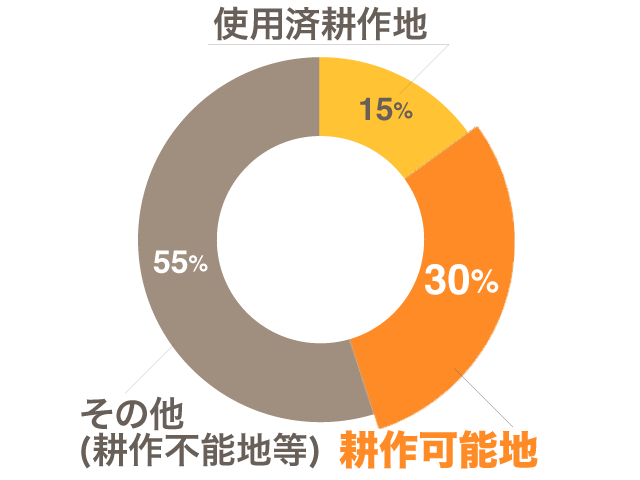 耕作可能地は30%にも及ぶ